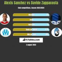 Alexis Sanchez vs Davide Zappacosta h2h player stats
