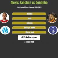 Alexis Sanchez vs Dentinho h2h player stats