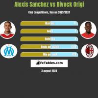 Alexis Sanchez vs Divock Origi h2h player stats