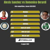 Alexis Sanchez vs Domenico Berardi h2h player stats