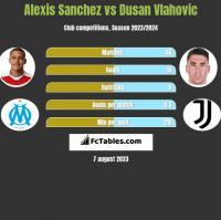 Alexis Sanchez vs Dusan Vlahovic h2h player stats