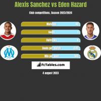 Alexis Sanchez vs Eden Hazard h2h player stats