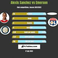 Alexis Sanchez vs Emerson h2h player stats
