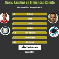 Alexis Sanchez vs Francesco Caputo h2h player stats