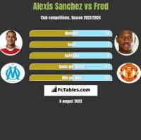 Alexis Sanchez vs Fred h2h player stats