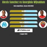 Alexis Sanchez vs Georginio Wijnaldum h2h player stats