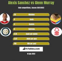 Alexis Sanchez vs Glenn Murray h2h player stats