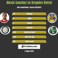 Alexis Sanchez vs Gregoire Defrel h2h player stats