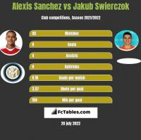 Alexis Sanchez vs Jakub Swierczok h2h player stats