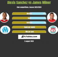 Alexis Sanchez vs James Milner h2h player stats