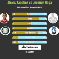 Alexis Sanchez vs Jeremie Boga h2h player stats
