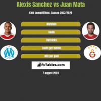 Alexis Sanchez vs Juan Mata h2h player stats