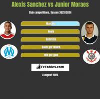 Alexis Sanchez vs Junior Moraes h2h player stats