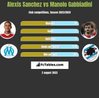 Alexis Sanchez vs Manolo Gabbiadini h2h player stats