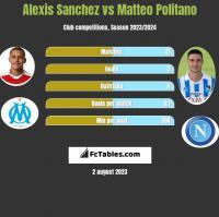 Alexis Sanchez vs Matteo Politano h2h player stats