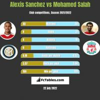 Alexis Sanchez vs Mohamed Salah h2h player stats