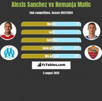 Alexis Sanchez vs Nemanja Matic h2h player stats