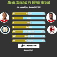 Alexis Sanchez vs Olivier Giroud h2h player stats