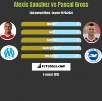 Alexis Sanchez vs Pascal Gross h2h player stats