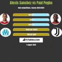 Alexis Sanchez vs Paul Pogba h2h player stats