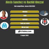 Alexis Sanchez vs Rachid Ghezzal h2h player stats