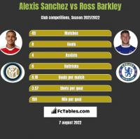 Alexis Sanchez vs Ross Barkley h2h player stats