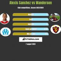 Alexis Sanchez vs Wanderson h2h player stats