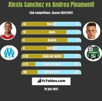 Alexis Sanchez vs Andrea Pinamonti h2h player stats