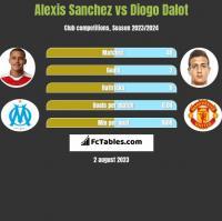 Alexis Sanchez vs Diogo Dalot h2h player stats