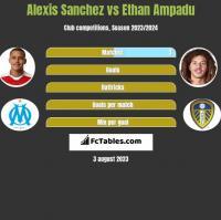 Alexis Sanchez vs Ethan Ampadu h2h player stats