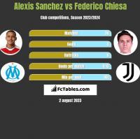 Alexis Sanchez vs Federico Chiesa h2h player stats