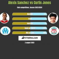 Alexis Sanchez vs Curtis Jones h2h player stats