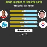 Alexis Sanchez vs Riccardo Sottil h2h player stats