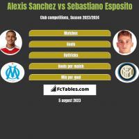 Alexis Sanchez vs Sebastiano Esposito h2h player stats