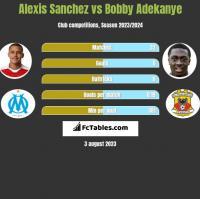 Alexis Sanchez vs Bobby Adekanye h2h player stats
