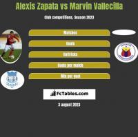Alexis Zapata vs Marvin Vallecilla h2h player stats