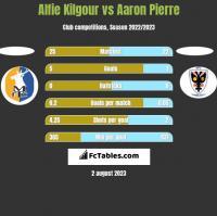 Alfie Kilgour vs Aaron Pierre h2h player stats