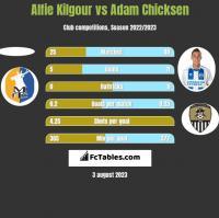 Alfie Kilgour vs Adam Chicksen h2h player stats