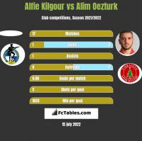 Alfie Kilgour vs Alim Oezturk h2h player stats