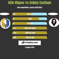 Alfie Kilgour vs Ashley Eastham h2h player stats