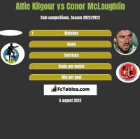 Alfie Kilgour vs Conor McLaughlin h2h player stats