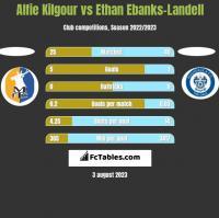 Alfie Kilgour vs Ethan Ebanks-Landell h2h player stats