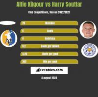 Alfie Kilgour vs Harry Souttar h2h player stats