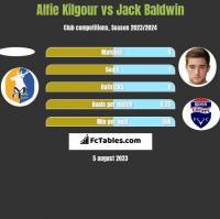 Alfie Kilgour vs Jack Baldwin h2h player stats