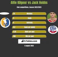 Alfie Kilgour vs Jack Hobbs h2h player stats