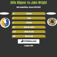 Alfie Kilgour vs Jake Wright h2h player stats