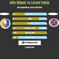 Alfie Kilgour vs Levent Yalcin h2h player stats