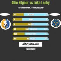 Alfie Kilgour vs Luke Leahy h2h player stats