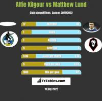 Alfie Kilgour vs Matthew Lund h2h player stats