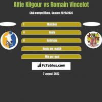Alfie Kilgour vs Romain Vincelot h2h player stats
